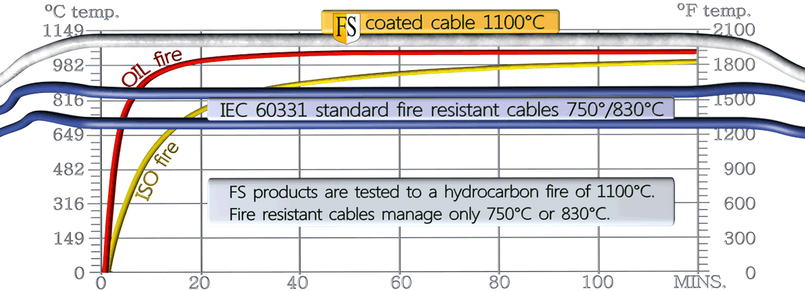 This diagram shows that a standard fire resistant cable can withstand 750 degrees Celsius in a fire, while a cable with the fire protection coating FS1 can withstand 1100 degrees, typically in an oil fire.