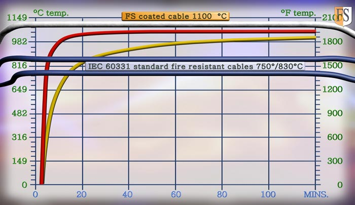 Temperature limits in a fire for IEC-60331 standard uncoated cable vs FS coated cable.